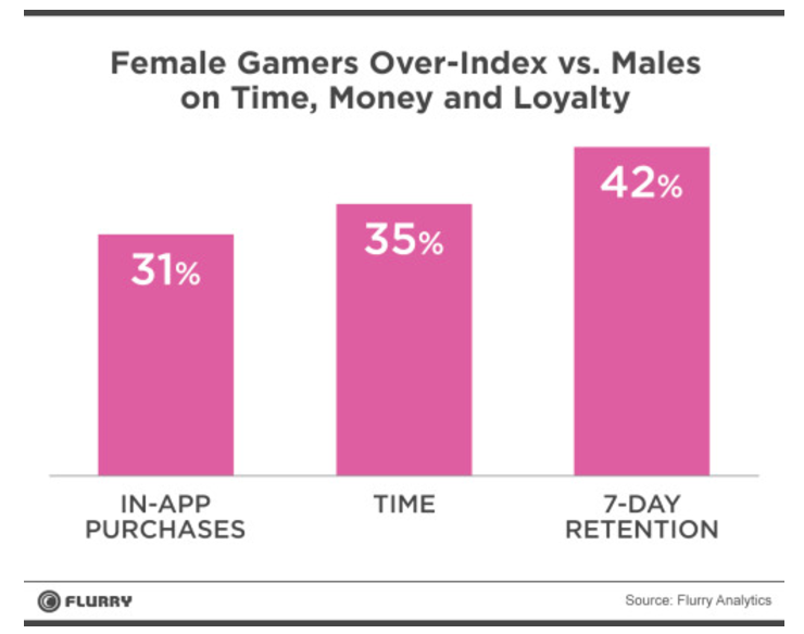 Female Gamers Over Index vs. Males- Flurry Analytics