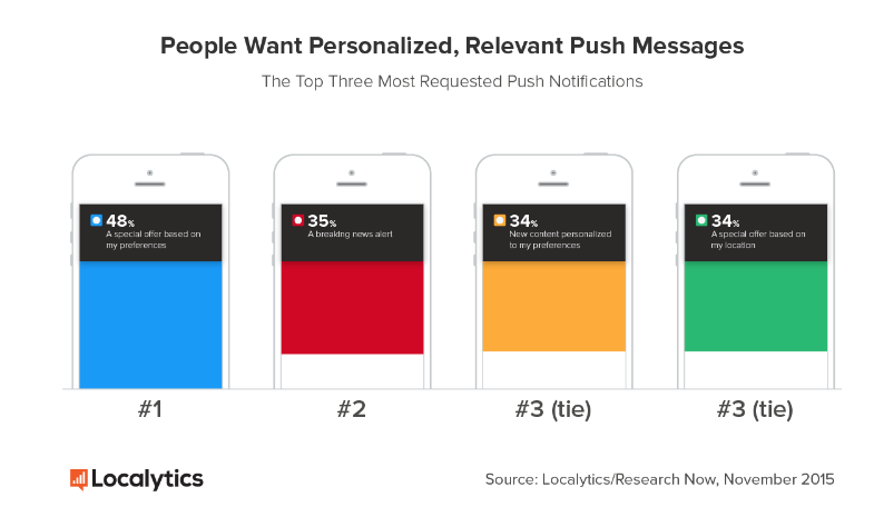 people want personalized and relevant push notifications