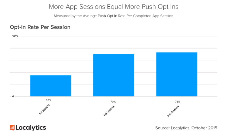 More app session equals more opt in