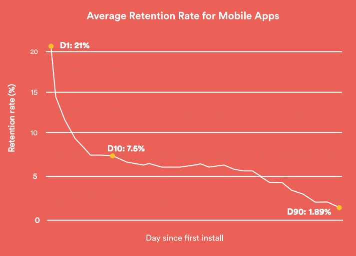 average retention rate for mobile apps