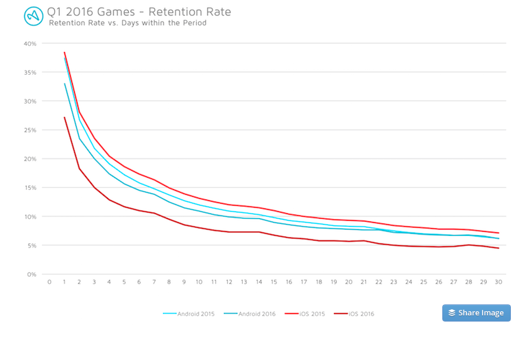 Gaming apps app retention apps