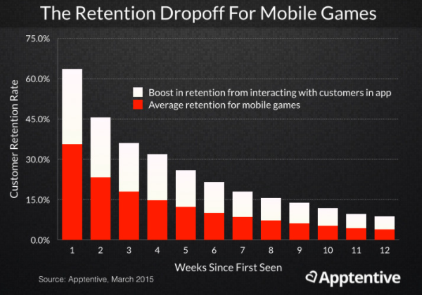 Retention dropoff for mobile apps