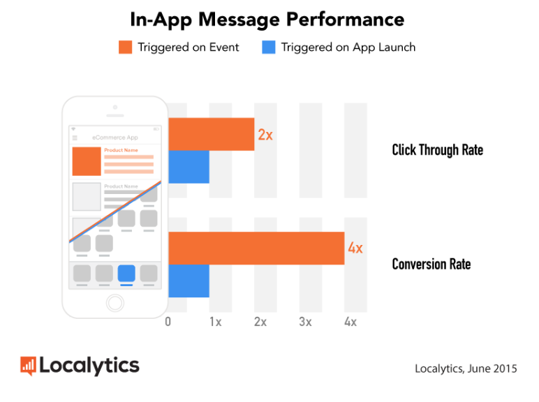 In-app message performance