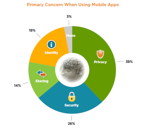 Primary concern while using mobile apps