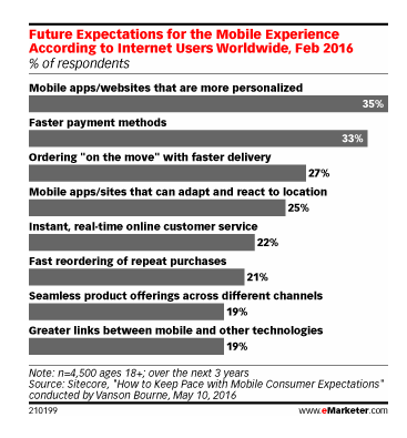 users want more personalized apps over the next three years.