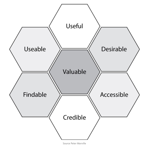 The Honeycomb Model for UX