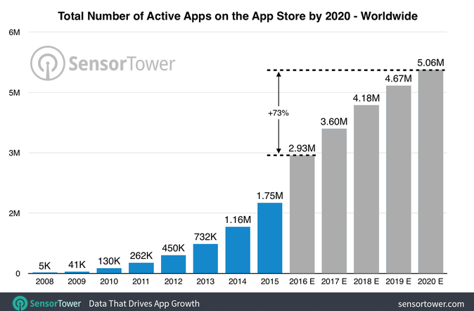 Sensor Tower predicts that by 2020 there will be over 5 million active apps on the app store, worldwide.