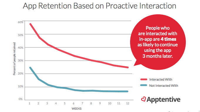 an effective communication strategy can boost retention numbers positively says Apptentive