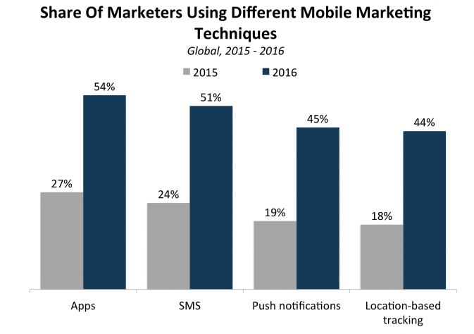 Reports suggest that the percentage of marketers who favor location-based tracking as a mobile marketing technique has drastically improved in the recent years,