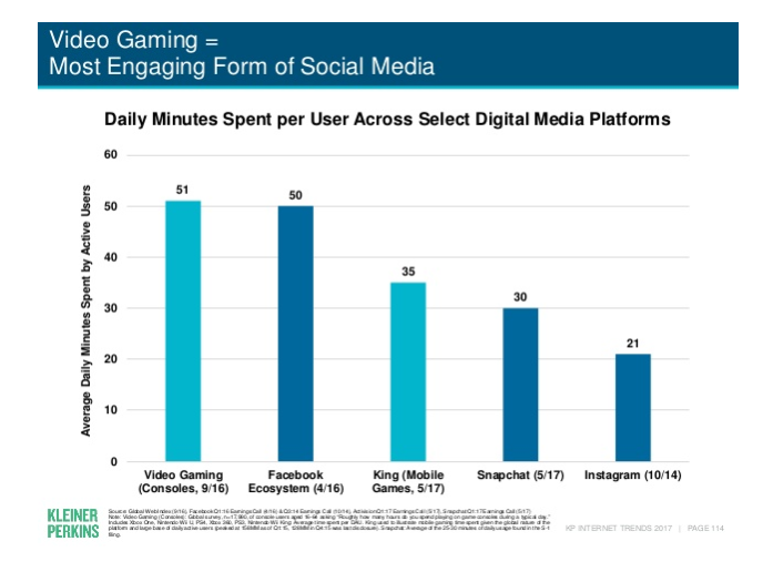 "The report found that ""video games"" per se are one of the fastest ways to maximize user engagement,"