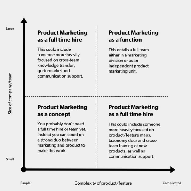 Product Marketing Matrix