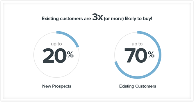 Existing customers are far more valuable than new customers