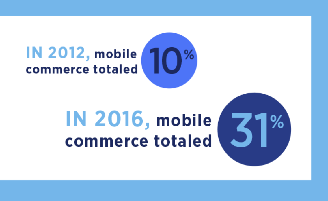 Mobile commerce, for instance, has risen by 21% over the last four years.
