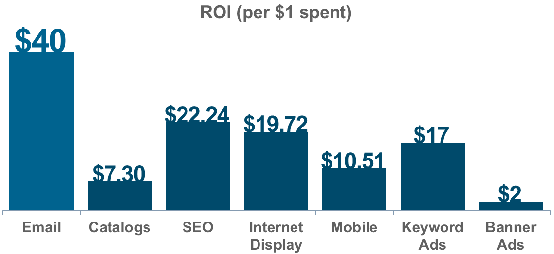 ROI of mobile marketing is higher than catalogs and banner ads combined.