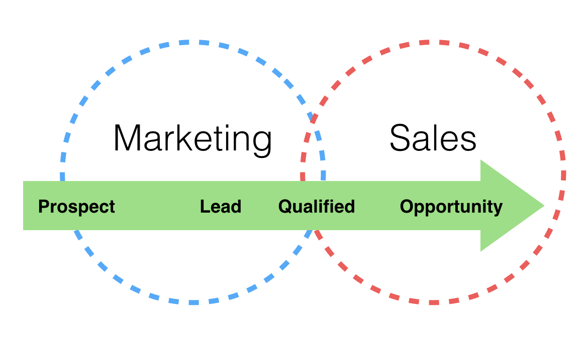 product marketers help the sales and marketing teams fully understand what they're selling,