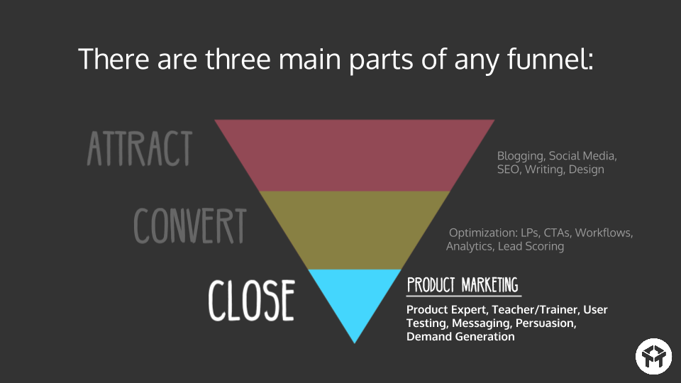 product marketers traditionally live at the bottom of the funnel where conversion happens.