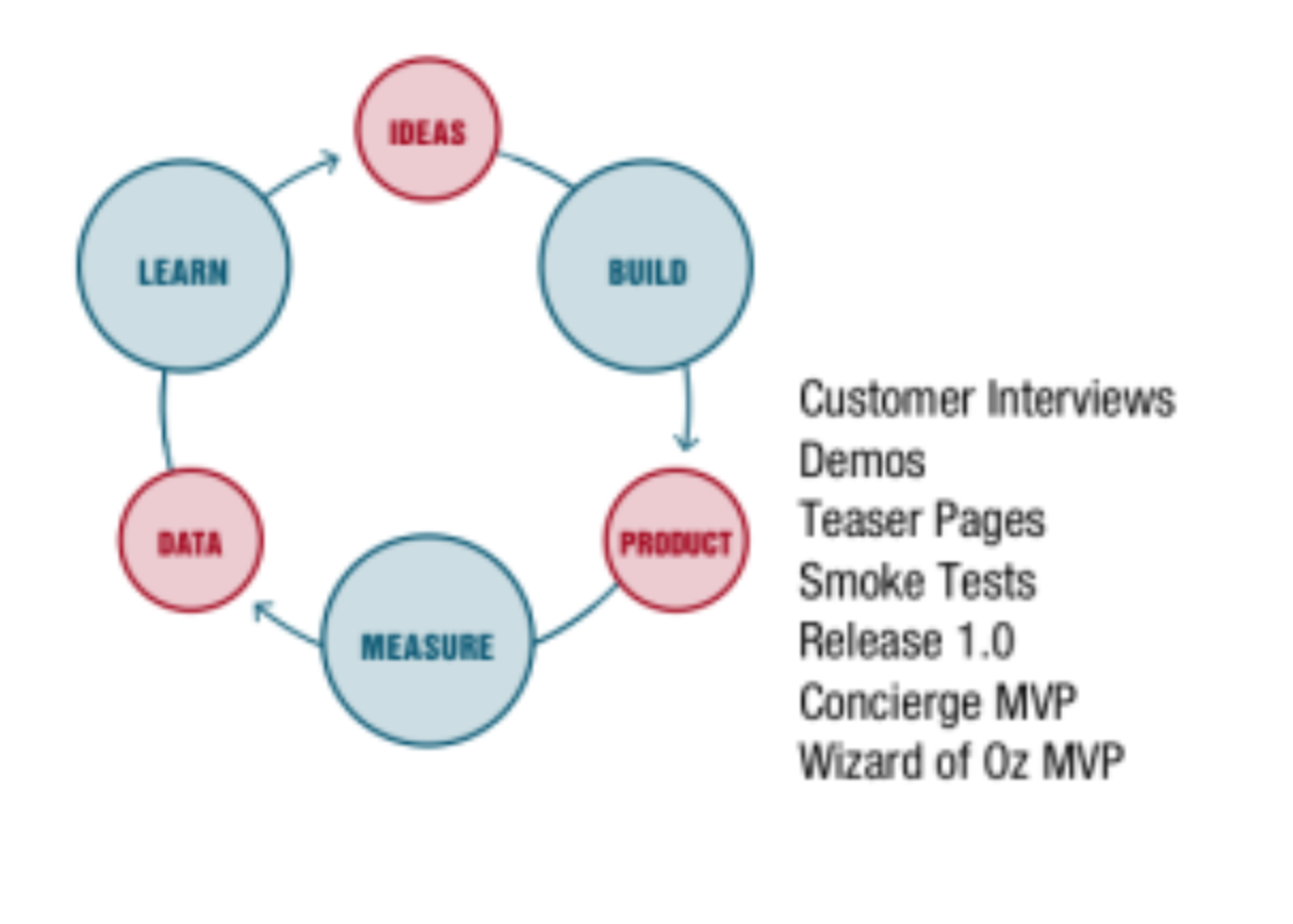 With product research and customer research, you can quickly improve your MVP.