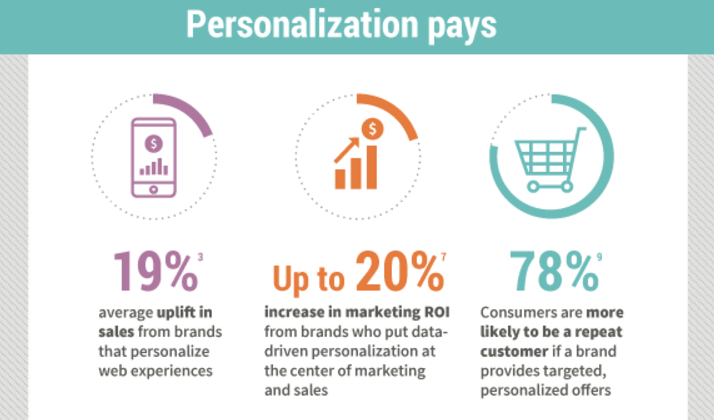 Personalization can increase marketing and sales ROI by up to 20%.