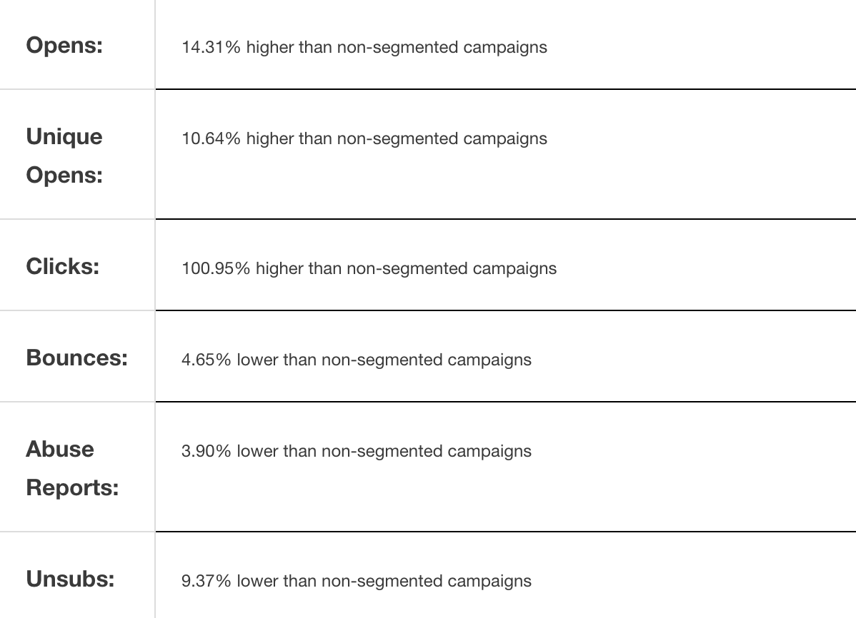 segmented email campaigns received a 14.31% higher open rate and a 100.95% higher click-through rate than non-segmented campaigns.