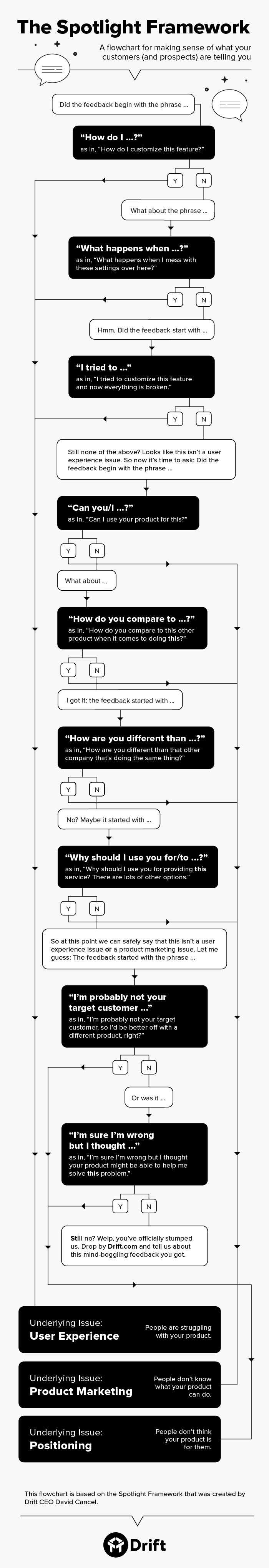 customer-feedback-flowchart