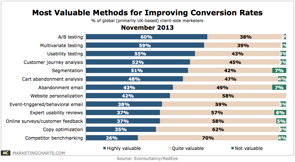Methods of improving conversion rates