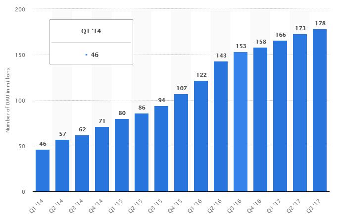 Snapchat growth stats