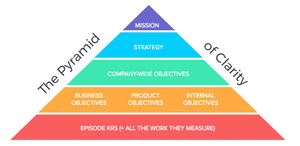 Asana Pyramid of clarity