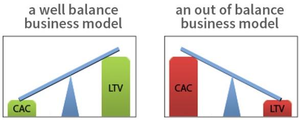 CAC VS LTV