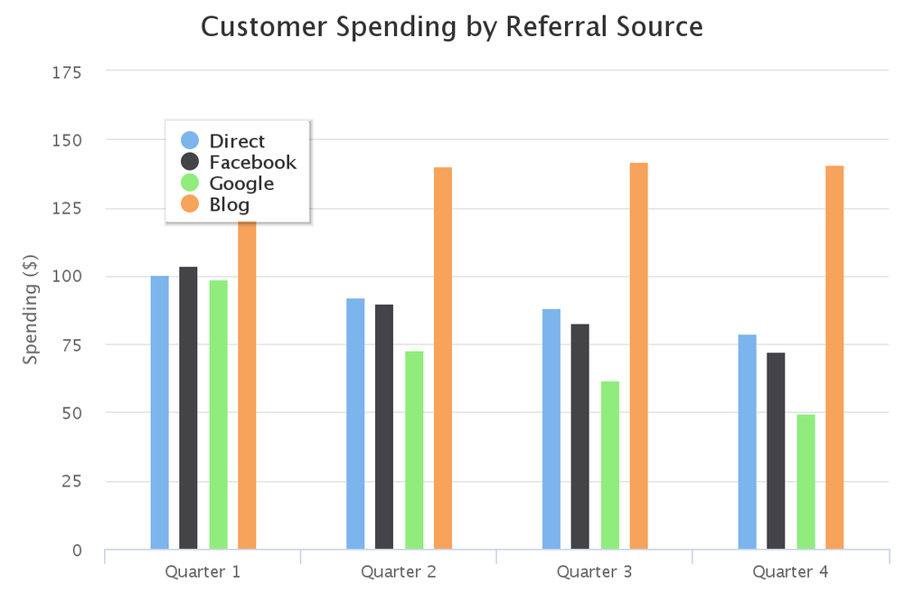 Customer spending by referral rate graph
