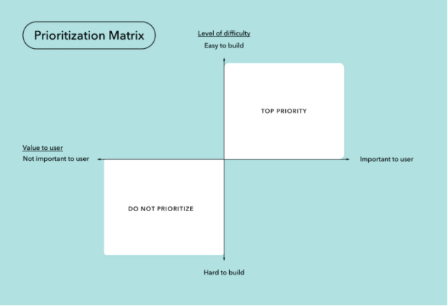 Priortization Matrix
