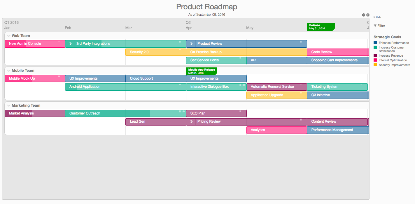 single product roadmap