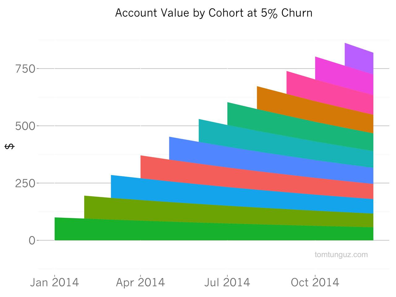 cohort 5% churn