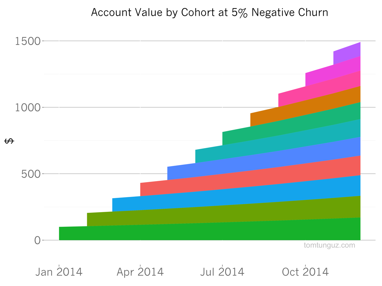 cohort 5% negative churn