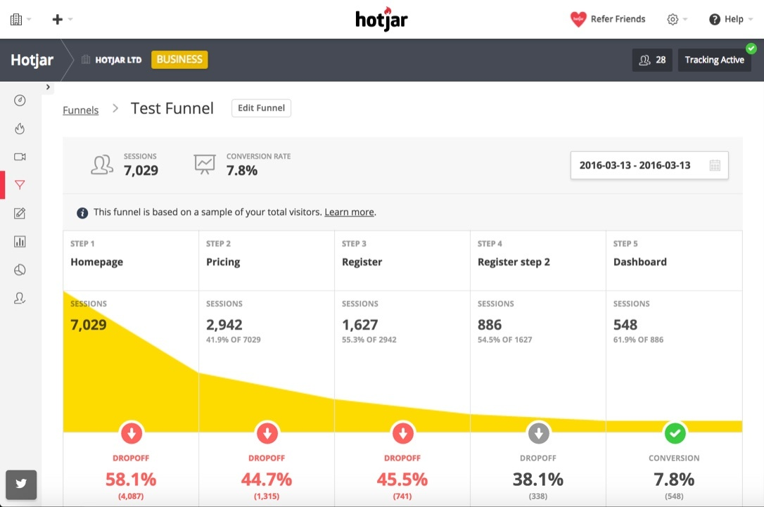 hotjar test funnel