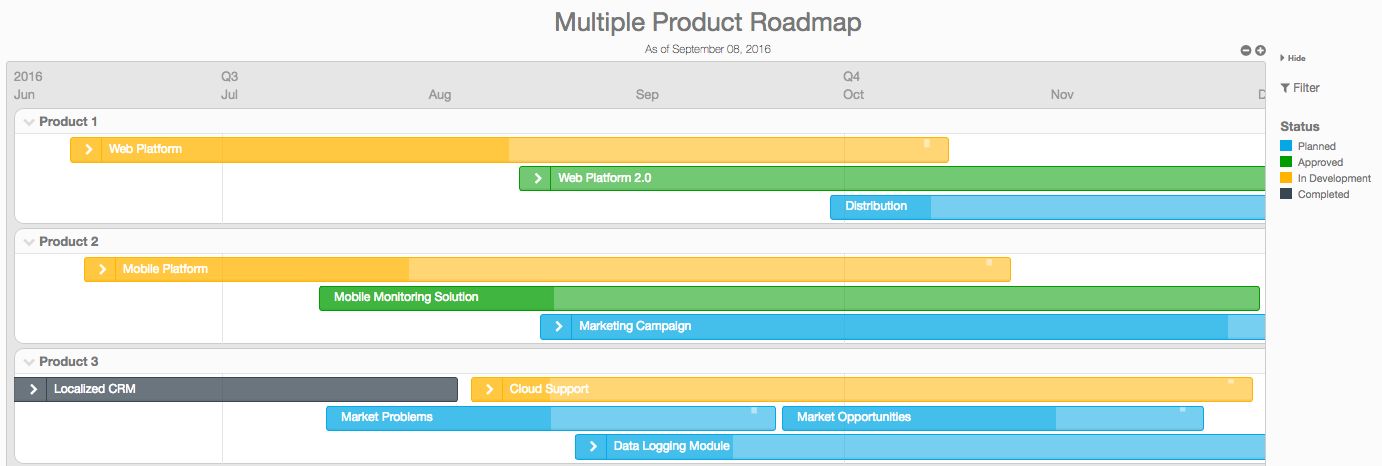 multiple product roadmaps