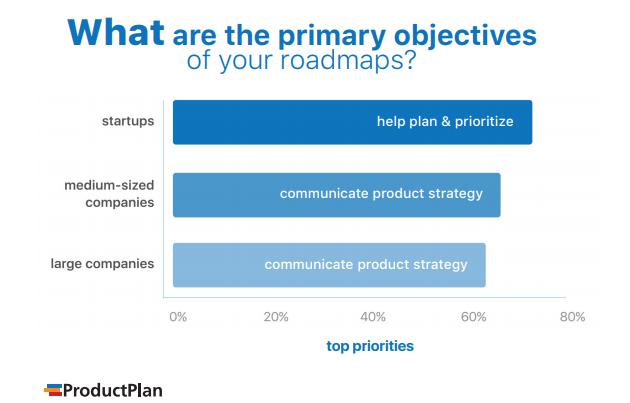 product plan survey