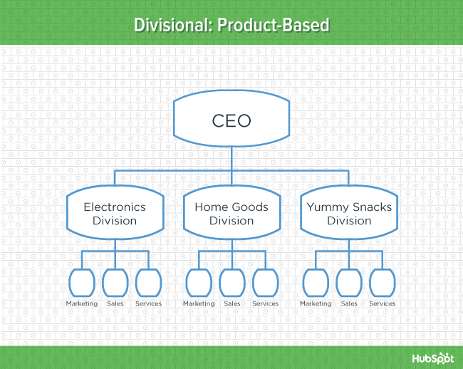 traditional product-based structure
